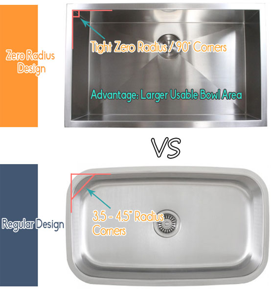15mm radius sinks differences